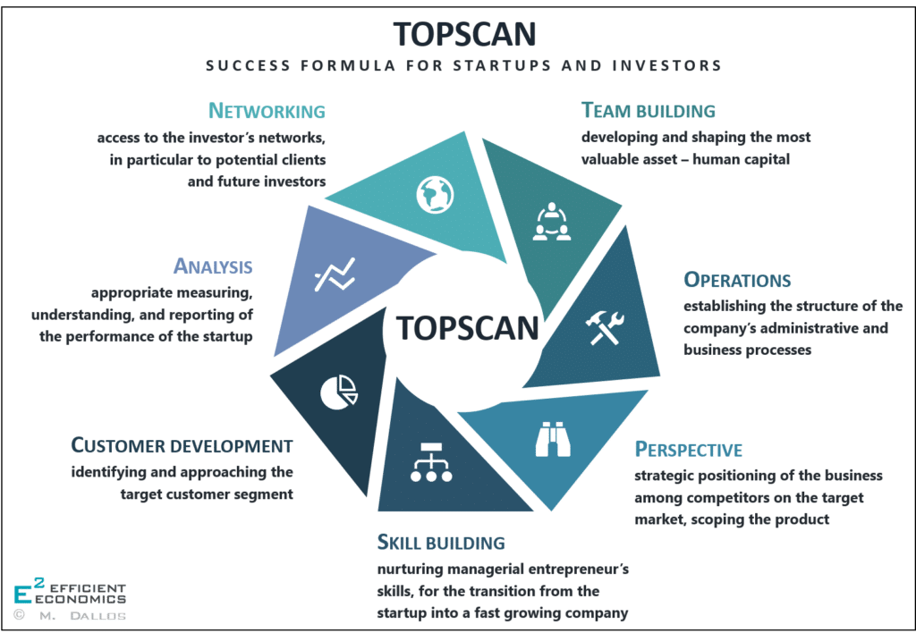 TOPSCAN Overview