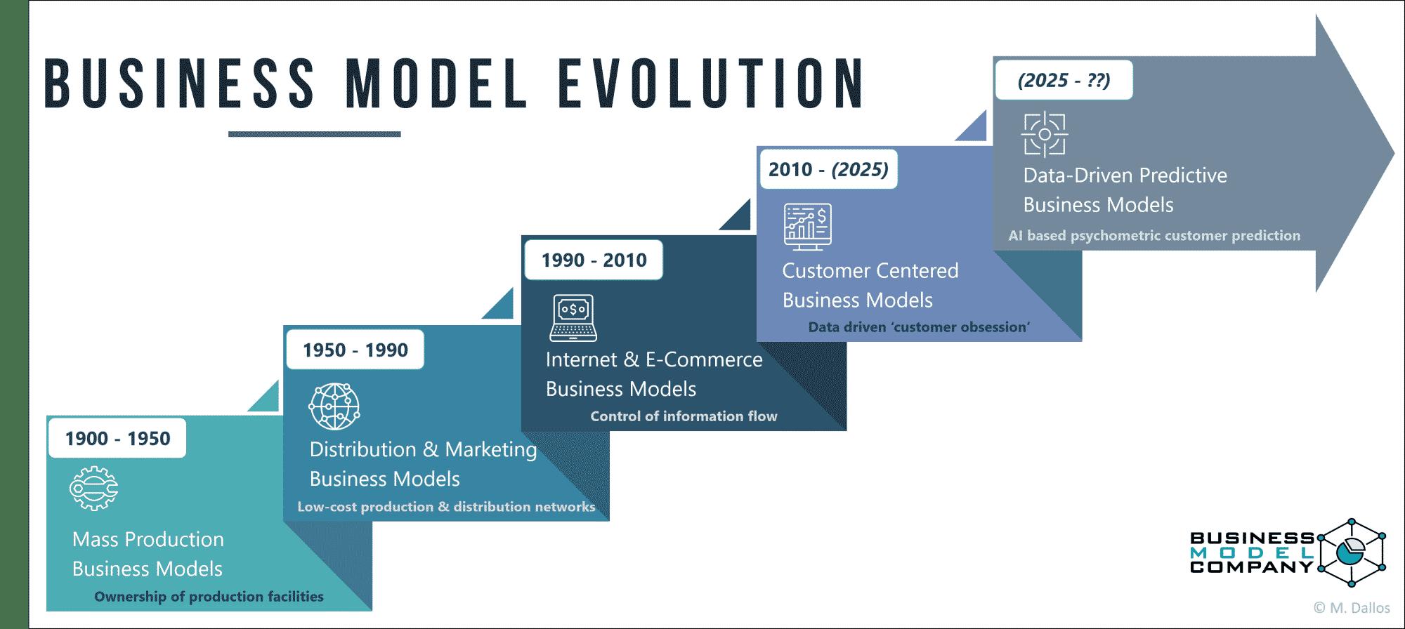 Business Model Evolution Infografics