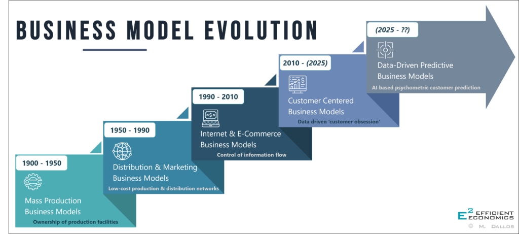 Infografic: Business Model Evolution
