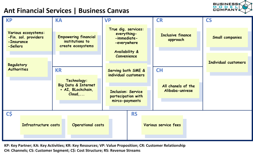 Ant Financial Services | Busines Model Canvas