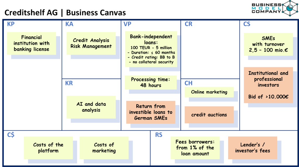 Creditshelf AG | Business Canvas