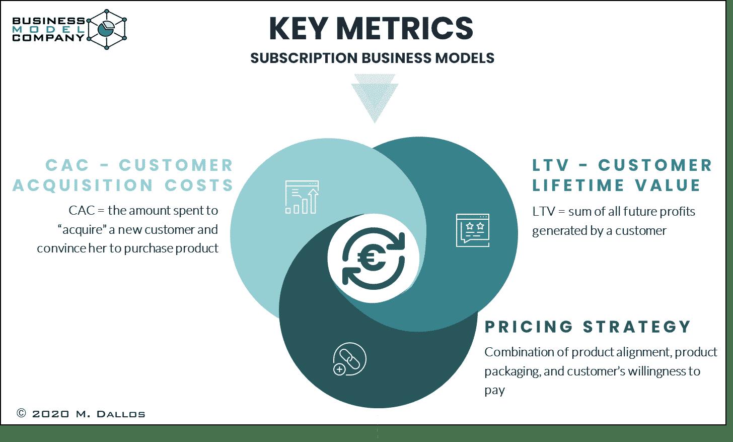 Subscription Key Metrics