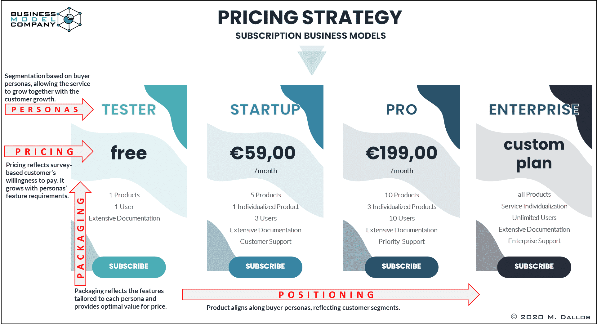 Subscription Pricing Strategies