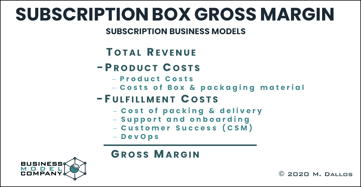 Box Subscription Gross Margin