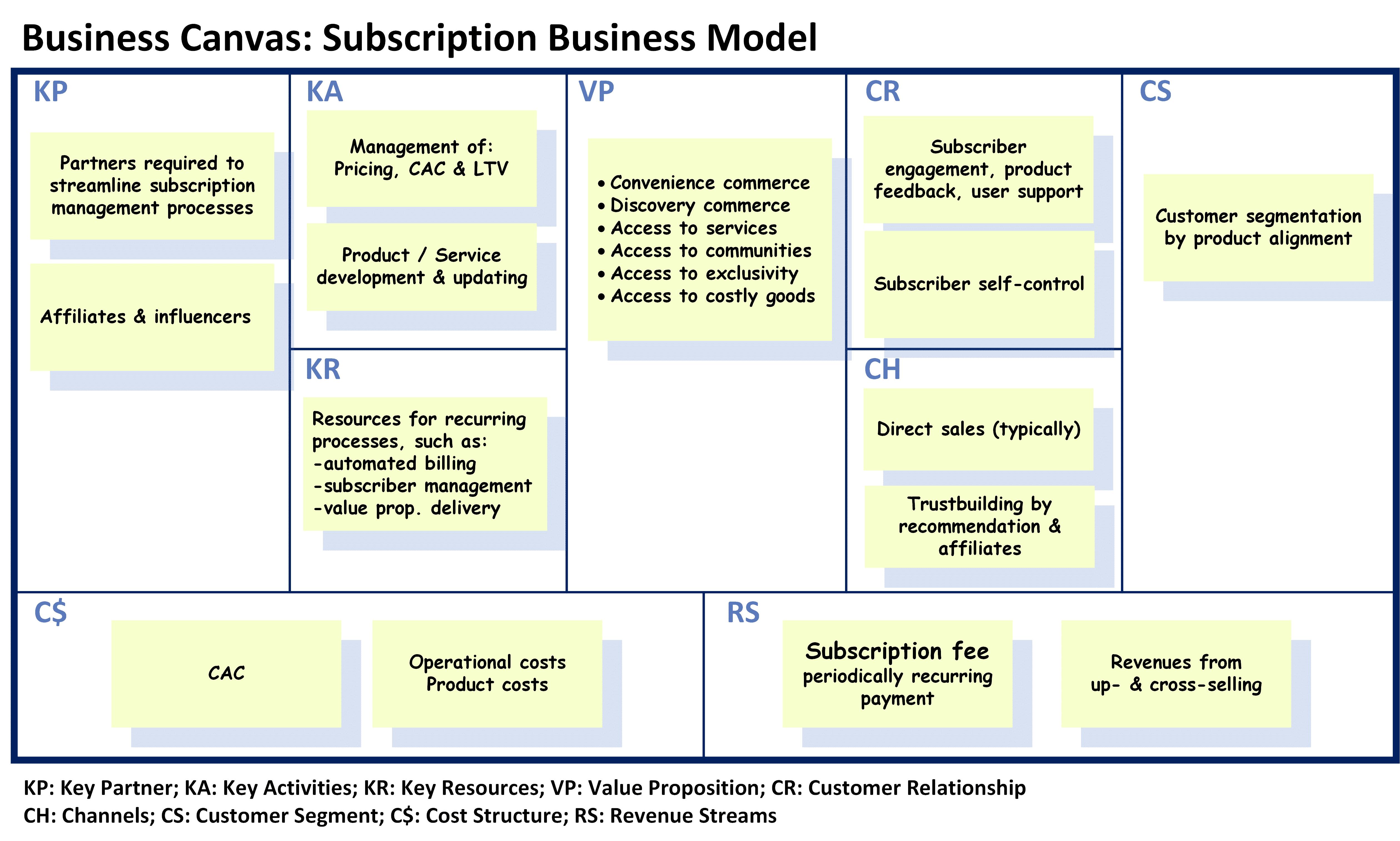 Subscription Business Model Canvas