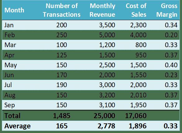 LTV Calculation